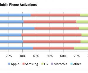 Android Beats iPhone for US Domination