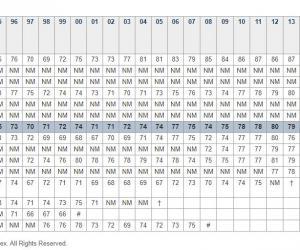 Apple Beats Samsung, Amazon in Customer Satisfaction Survey