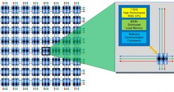 Adapteva Tapes Out 28nm Epiphany IV CPU with 64 Cores