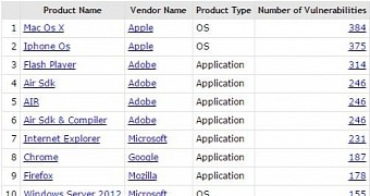 Apple Software Tops Vulnerability List, Microsoft the