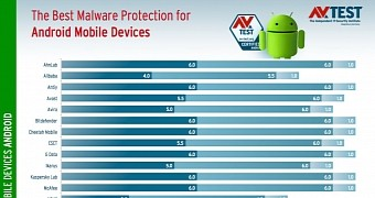 best antivirus for phone android