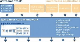 GStreamer 1 8 Multimedia Framework Released with Support for