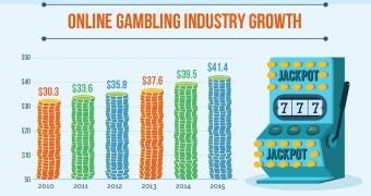 Online gambling industry news slot cars racing track