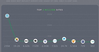 Infographic: WordPress Is by Far the Most Used CMS of 2016