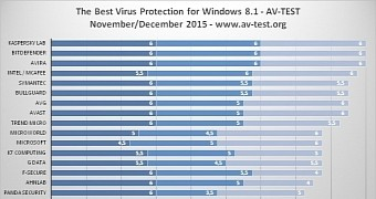 New Tests Reveal The Best Antivirus For Windows 8 1