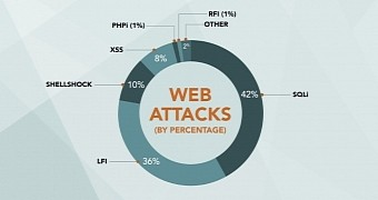 SQL Injections and LFI Accounted for over Three-Quarters of All Web