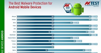 antivirus software handy android