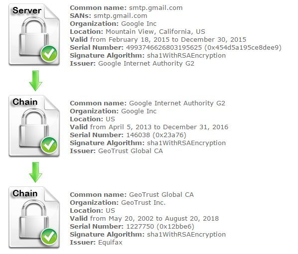 Google Certificate Expires, Email Clients Return Security