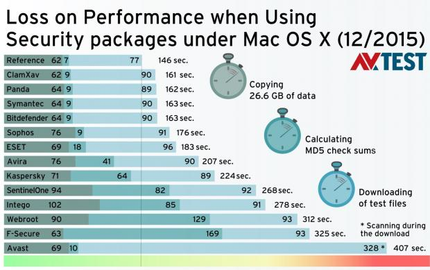 These apps are slowing down Mac OS X the most