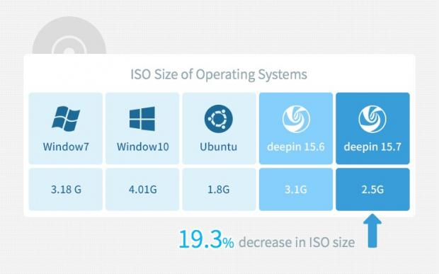 Smaller ISO size