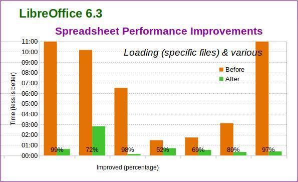 LibreOffice 6.3