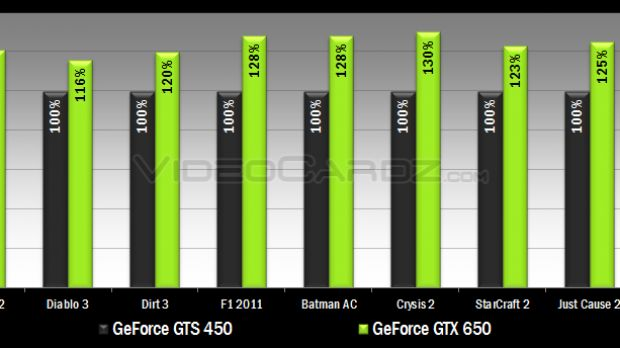 Nvidia Geforce Gtx 660 And 650 Benchmarked Against Radeon 7850 7750