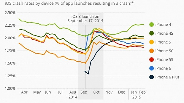 apple diagram app app crash rate to spike on ios 9 devices  but it s not apple s fault  app crash rate to spike on ios 9