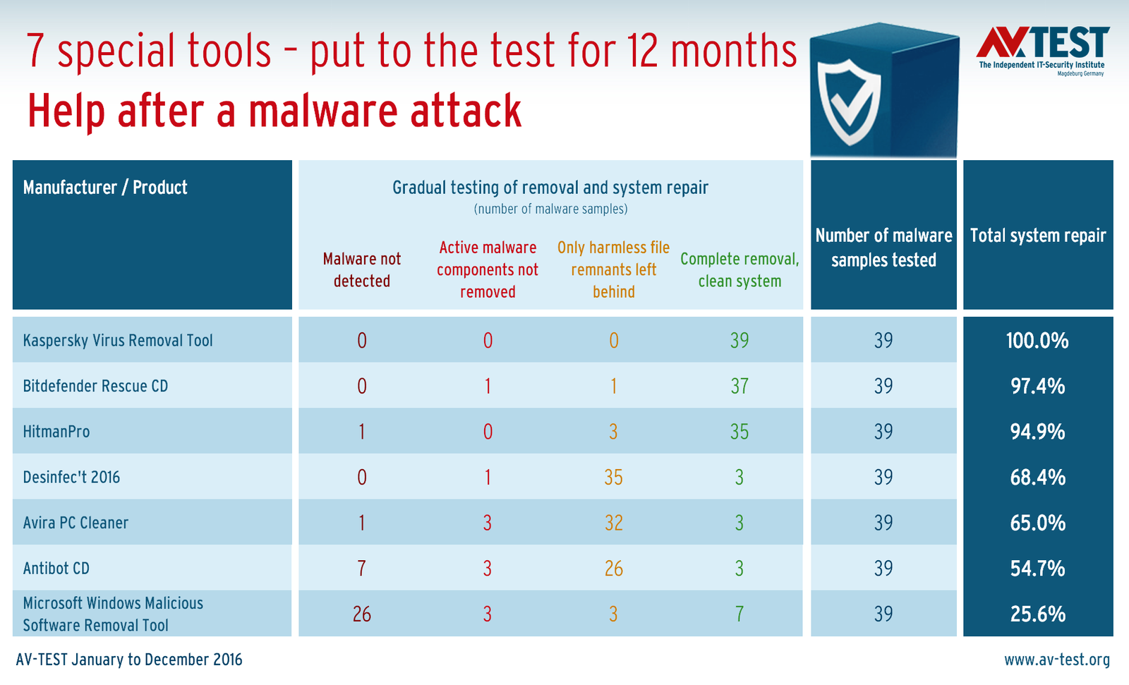 12 Month Endurance Test Reveals The Best Malware Removal Antivirus For Windows