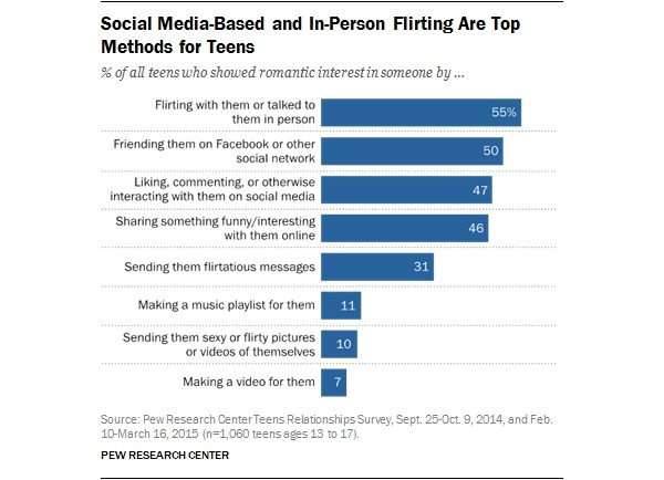 Do marriages last longer when meeting on online dating statistics