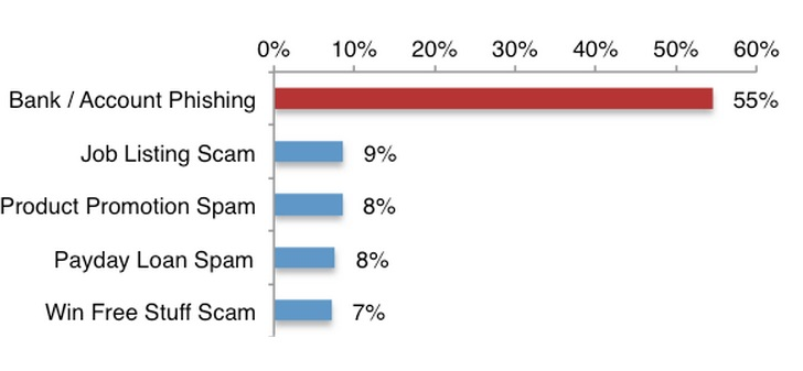 54% of SMS Phishing Attacks Target the Prepaid Debit Cards