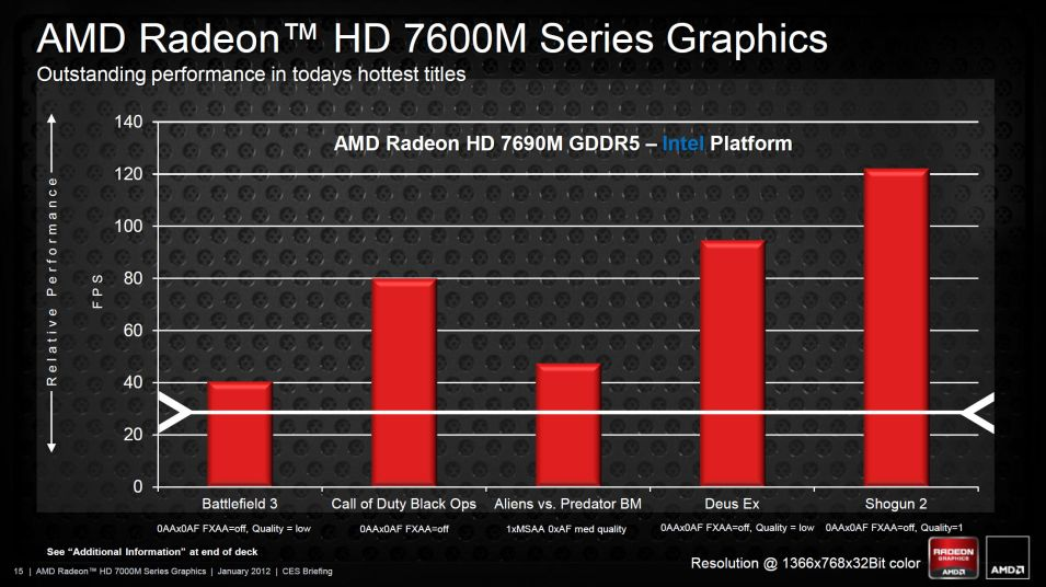 AMD RADEON HD 7500M7600M SERIES WINDOWS 8 DRIVERS DOWNLOAD (2019)