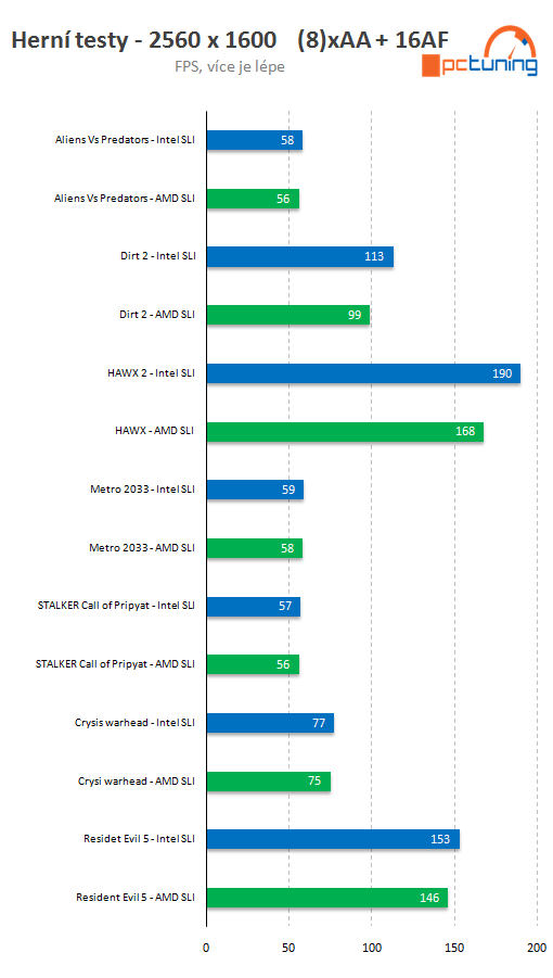 AMD FX-Series Bulldozer CPU Benchmarked Against Intel Core