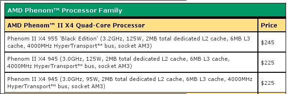 Amd Updates Phenom Ii X4 945 Now With 95w Tdp