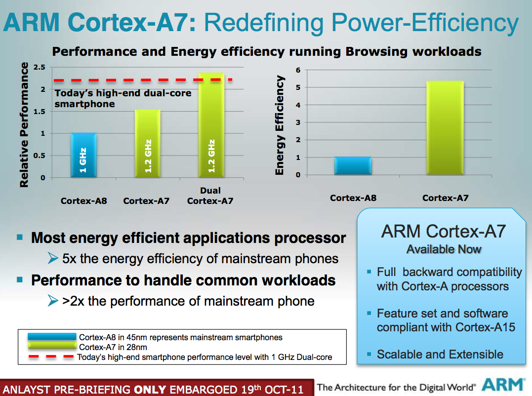 ... ARM Cortex A7 Power Efficiency ...