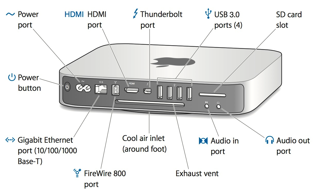Apple Lays Out 2012 Mac mini Ports and Connectors