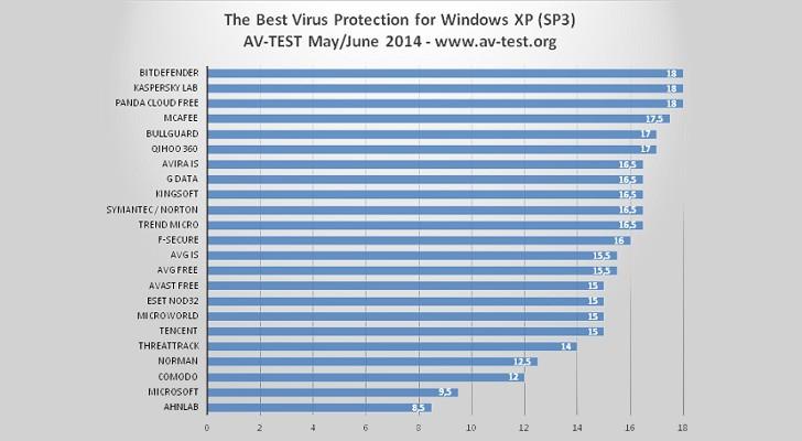 Best antivirus for windows xp? | techpowerup forums.