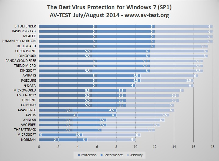 Best Anti Virus Solutions For Windows 7 Sp1 Revealed