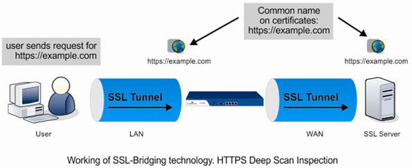 Cyberoam on DPI Device Vulnerability: Traffic Interception Is Not