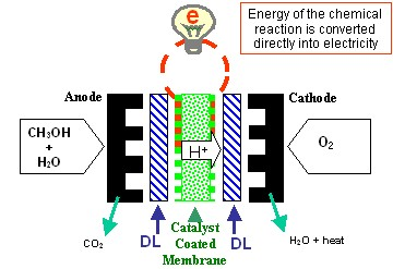 DSLRs to Use Methanol Fuel Cells