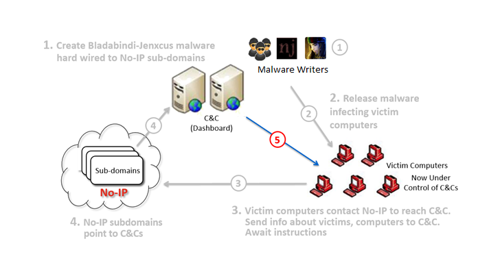 Europe and the U.S. Targeted by Jenxcus and Bladabindi Malware
