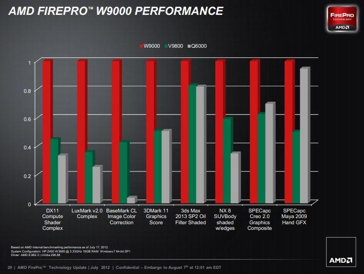 AMD FIREPRO W9000 64 BIT DRIVER