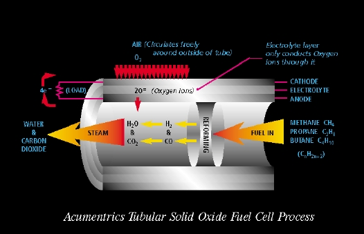 Fuel Cell Powered Micro-CHP