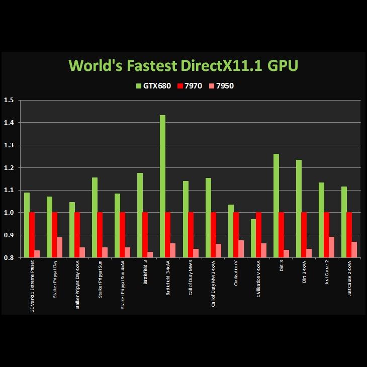 Nvidia GTX 780 Ti 3GB Graphics Card Review | eTeknix
