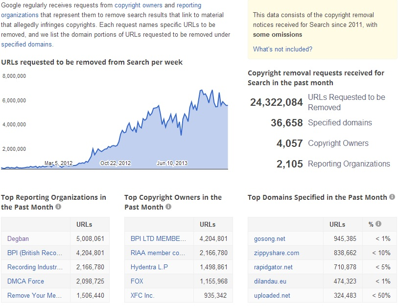 Google Was Asked to Take Down over 24.3 Million Links in ...