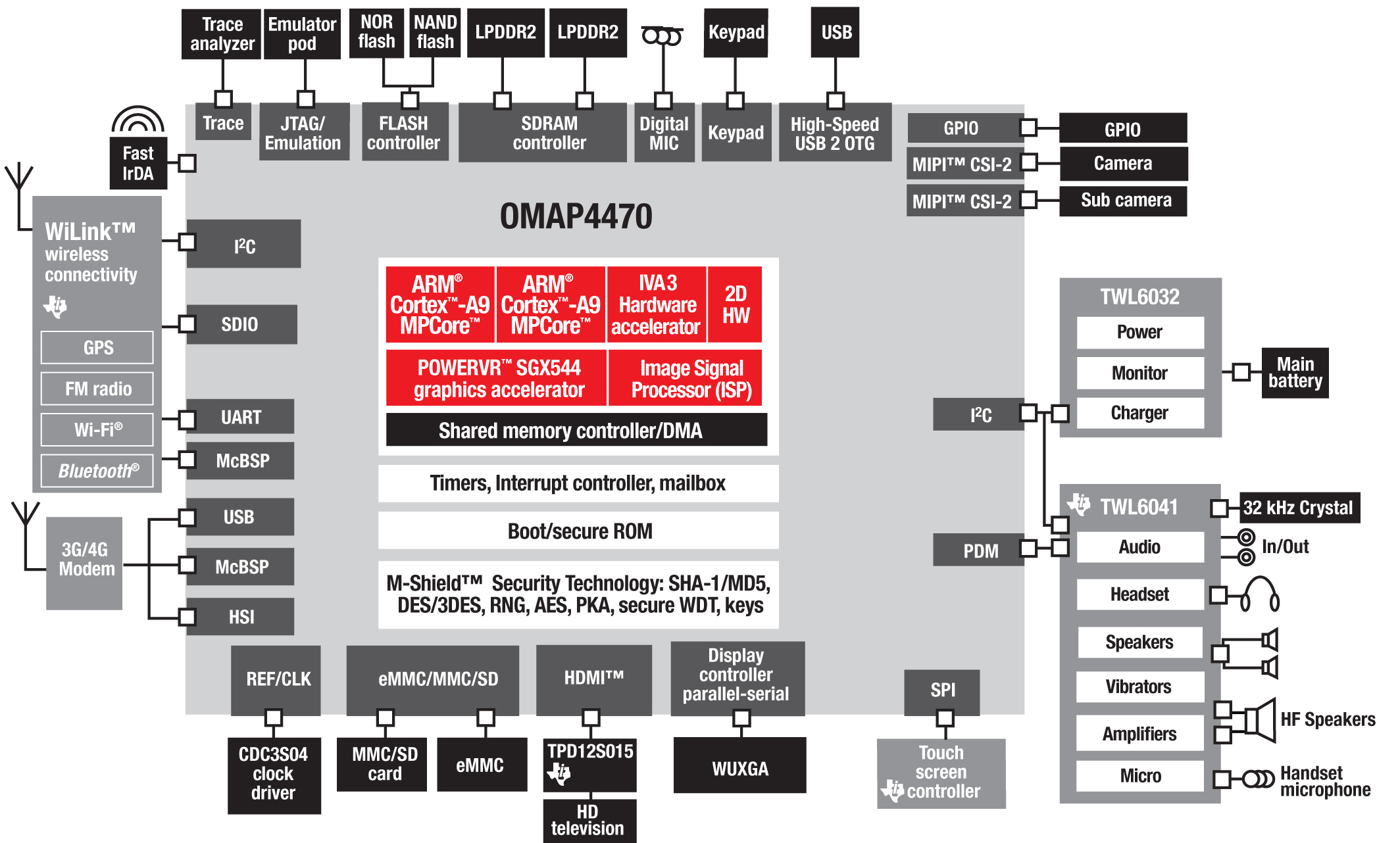 Hp Launches Its First Internet Monitor Hardware Block Diagram Texas Instruments Omap4430 Processor