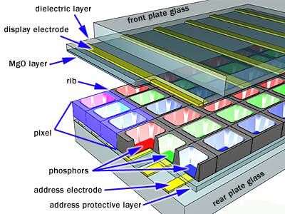 how does plasma tv work?the composition of a plasma tv