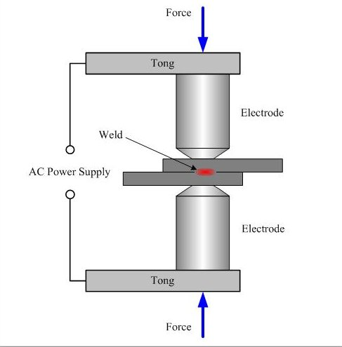 how spot welding works rh news softpedia com Automated Resistance Welding Machines Resistance Welding Cylinders