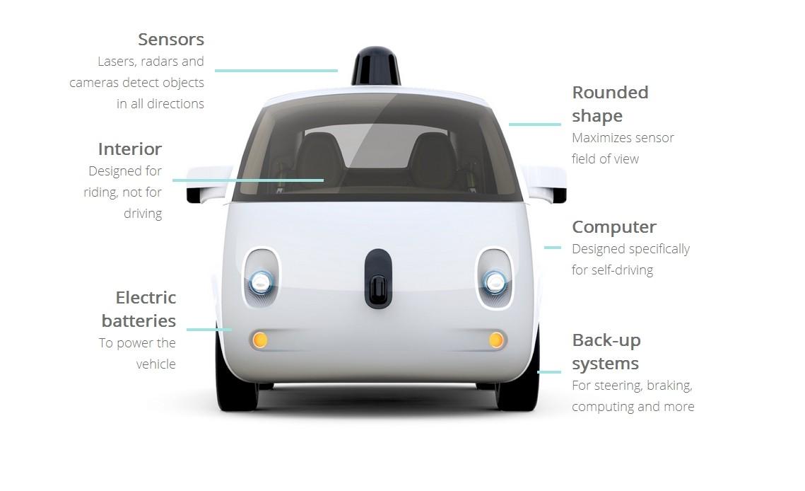 human drivers keep crashing into google 39 s self driving cars. Black Bedroom Furniture Sets. Home Design Ideas