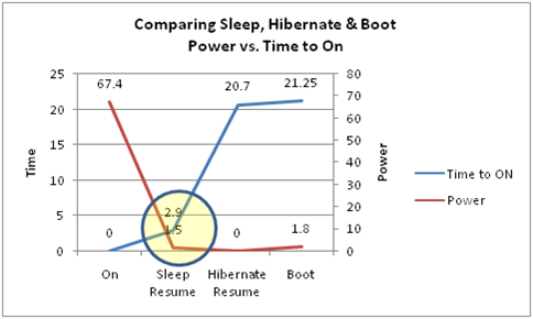 In Windows 7 Use Sleep to Resume the OS in 2 Seconds