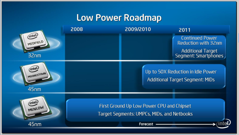 Intel's Medfield CPU in Smartphones in 2011