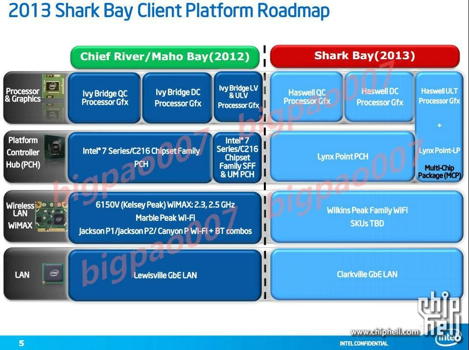 Intel 2013 Haswell CPUs Get Detailed in Series of Leaked Slides