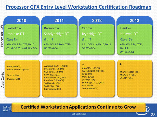 Intel 2013 Haswell Processor to Feature DirectX 11 1 Graphics