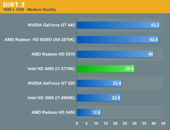 Intel Core i7-3770 Preview: On-Board GPU Outperforms AMD