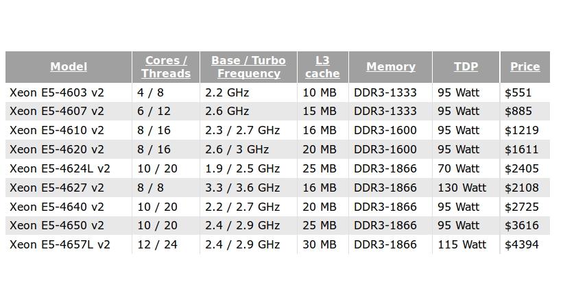 Intel Launches Last Series of Server CPUs Based on Ivy Bridge