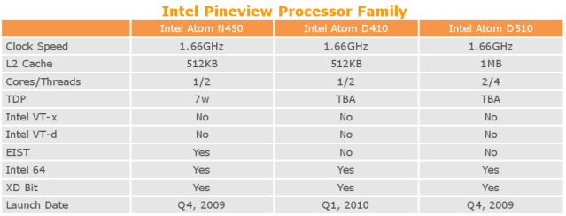 INTEL PINEVIEW-D DRIVERS DOWNLOAD FREE