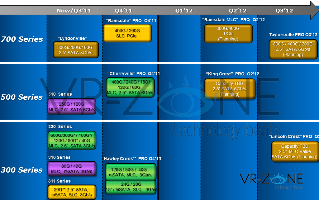 Intel SSD Roadmap Exposed, Everything Clear for 2012