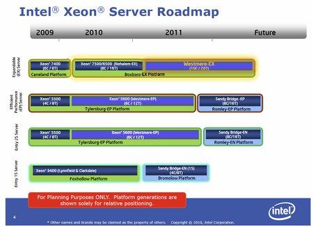 Intel Xeon Sandy Bridge-E Server Roadmap Revealed