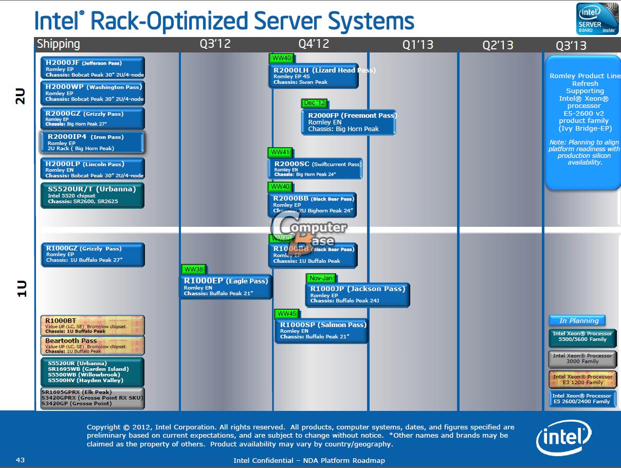 Intel Leaked Roadmap