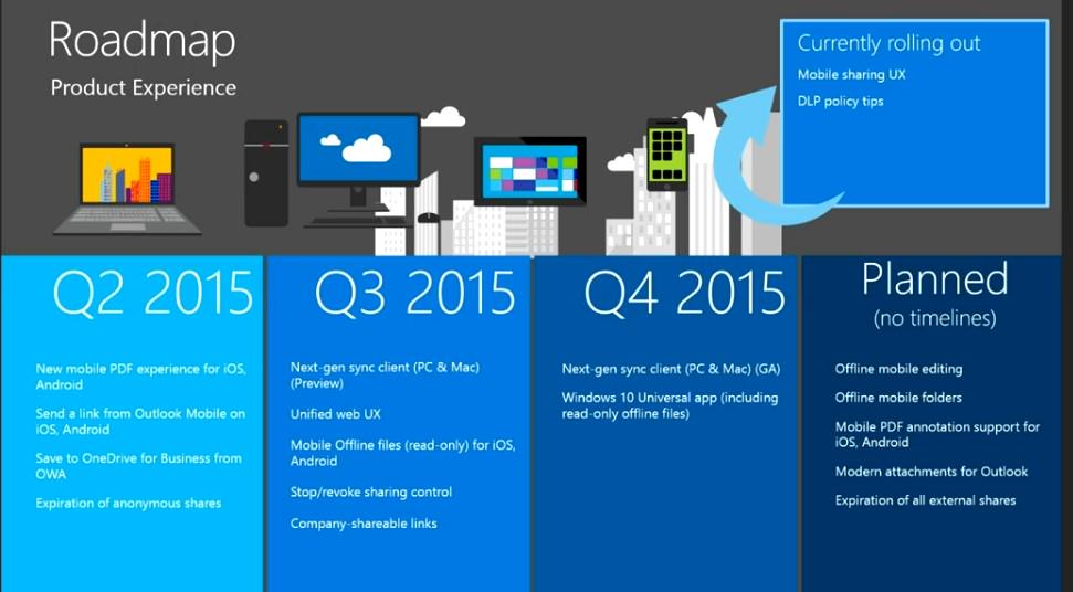 Microsoft OneDrive 2015 Roadmap Reveals Many Improvements for