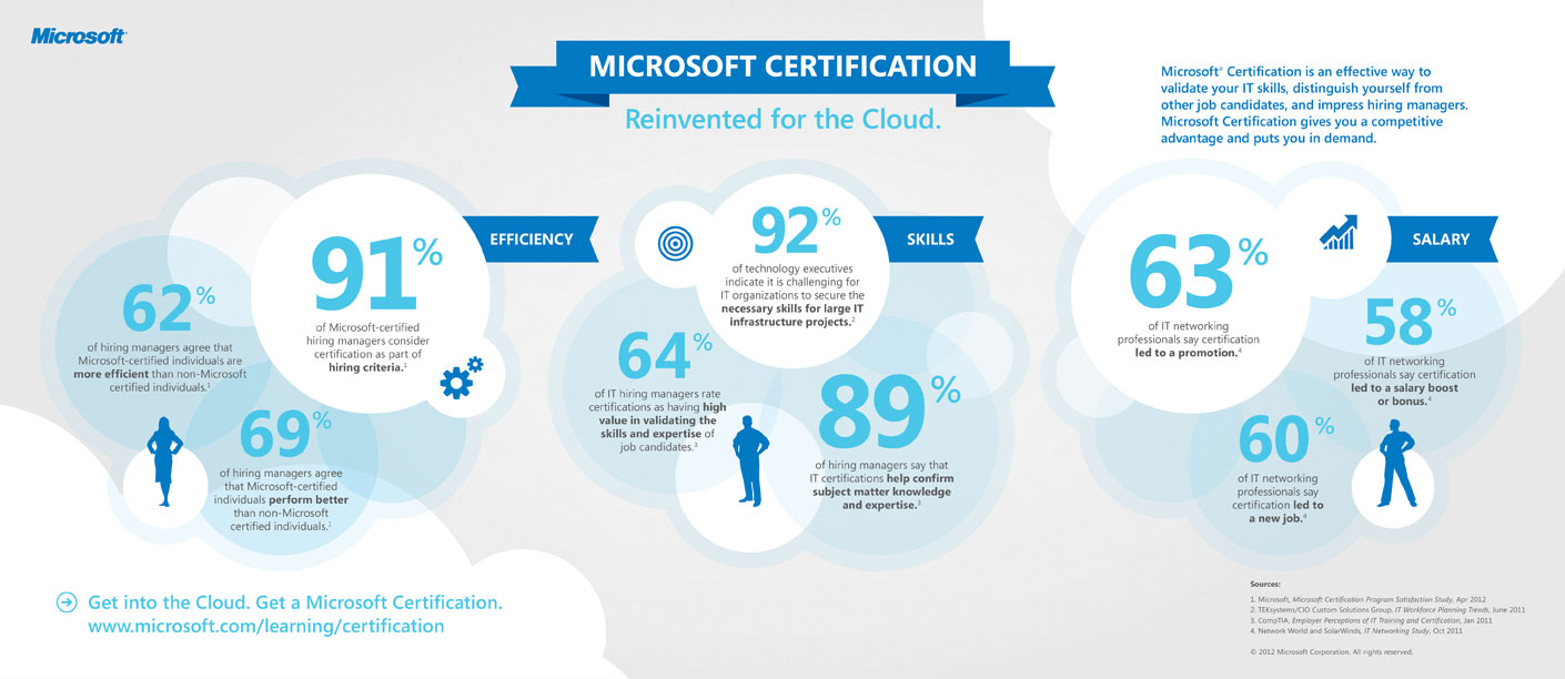Microsoft Rallies Its Certification Program To The Cloud